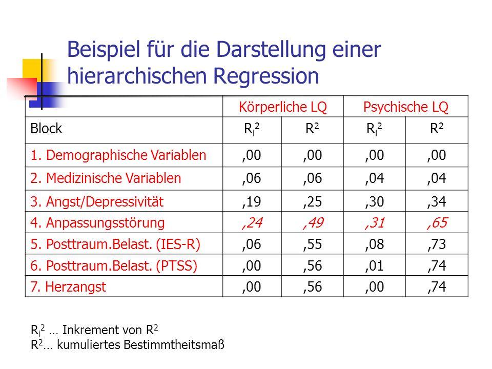 Beispiel für die Darstellung einer hierarchischen Regression Körperliche LQPsychische LQ BlockRi2Ri2 R2R2 Ri2Ri2 R2R2 1. Demographische Variablen,00 2