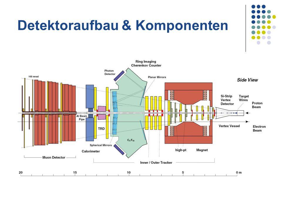 Target 8 Drähte auf 2 Stationen, Vakuum Bewegliche Gabeln, schnelle individuelle Anpassung an Protonstrahl, 10Hz, Materialien: C, Ti, Al, W, Pd 1 oder mehrere Drähte gleichzeitig nutzbar Ladungsintegrierer für gleichmäßige Verteilung Szintillatoren überwachen WW-Rate Luminosität fast beliebig justierbar