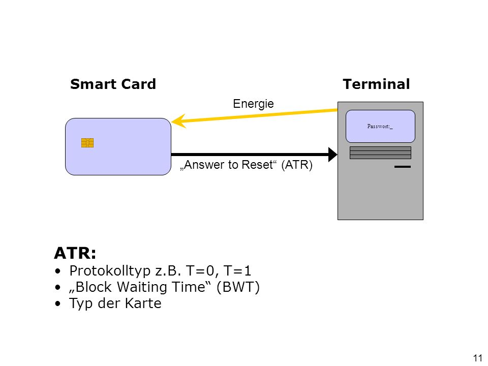Terminal Passwort:_ Smart Card Energie Answer to Reset (ATR) ATR: Protokolltyp z.B. T=0, T=1 Block Waiting Time (BWT) Typ der Karte 11