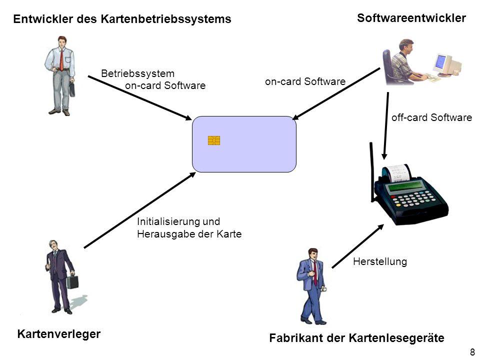 Softwareentwickler Entwickler des Kartenbetriebssystems Kartenverleger Fabrikant der Kartenlesegeräte on-card Software off-card Software on-card Softw