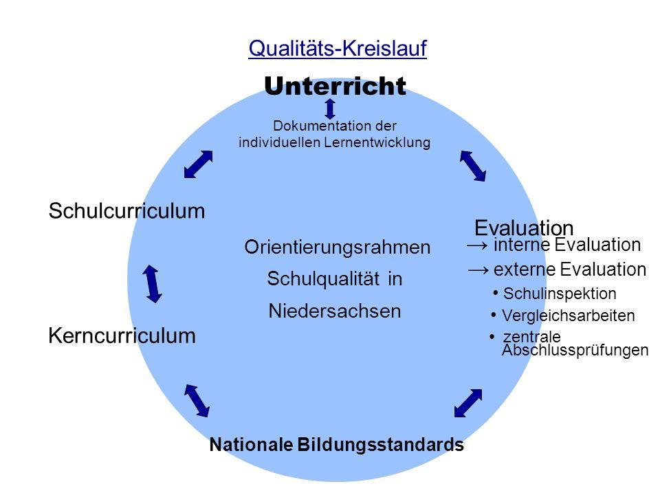 Qualitäts-Kreislauf Unterricht Schulcurriculum Kerncurriculum Nationale Bildungsstandards interne Evaluation externe Evaluation Schulinspektion Vergle