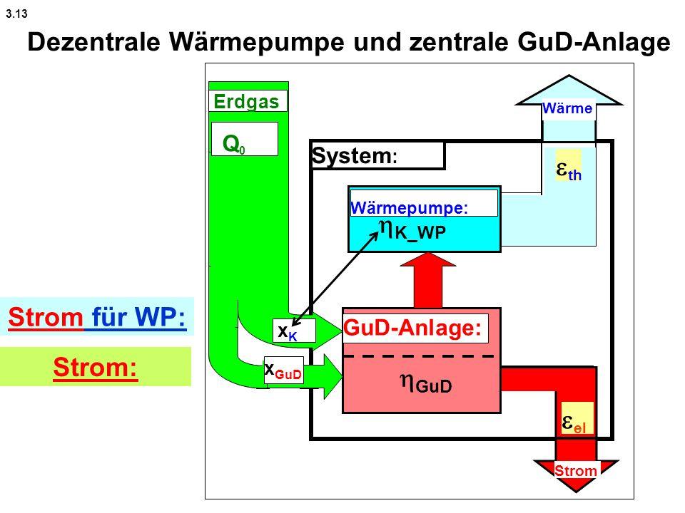 Dezentrale Wärmepumpe und zentrale GuD-Anlage System : Wärmepumpe: Wärme Strom GuD-Anlage: xK xK Q 0 Erdgas Strom für WP: Strom: th el K_WP GuD x GuD