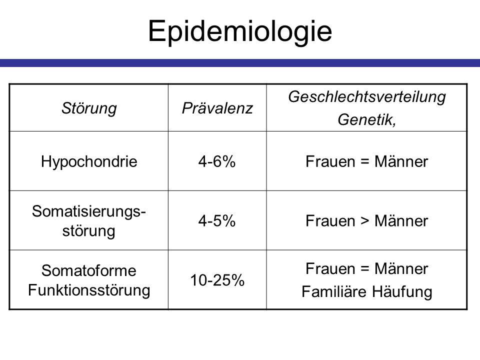 Epidemiologie StörungPrävalenz Geschlechtsverteilung Genetik, Hypochondrie4-6%Frauen = Männer Somatisierungs- störung 4-5%Frauen > Männer Somatoforme