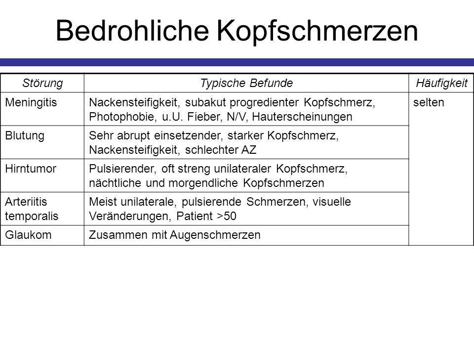 Bedrohliche Kopfschmerzen StörungTypische BefundeHäufigkeit MeningitisNackensteifigkeit, subakut progredienter Kopfschmerz, Photophobie, u.U. Fieber,