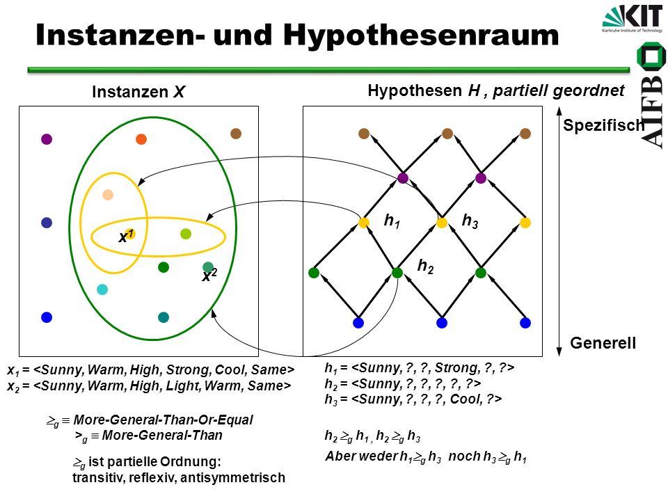 Instanzen X Hypothesen H Spezifisch Generell x 1 = x 2 = h 1 = h 2 = h 3 = x1x1 h1h1 h3h3 x2x2 h2h2 Instanzen- und Hypothesenraum h 2 g h 1, h 2 g h 3