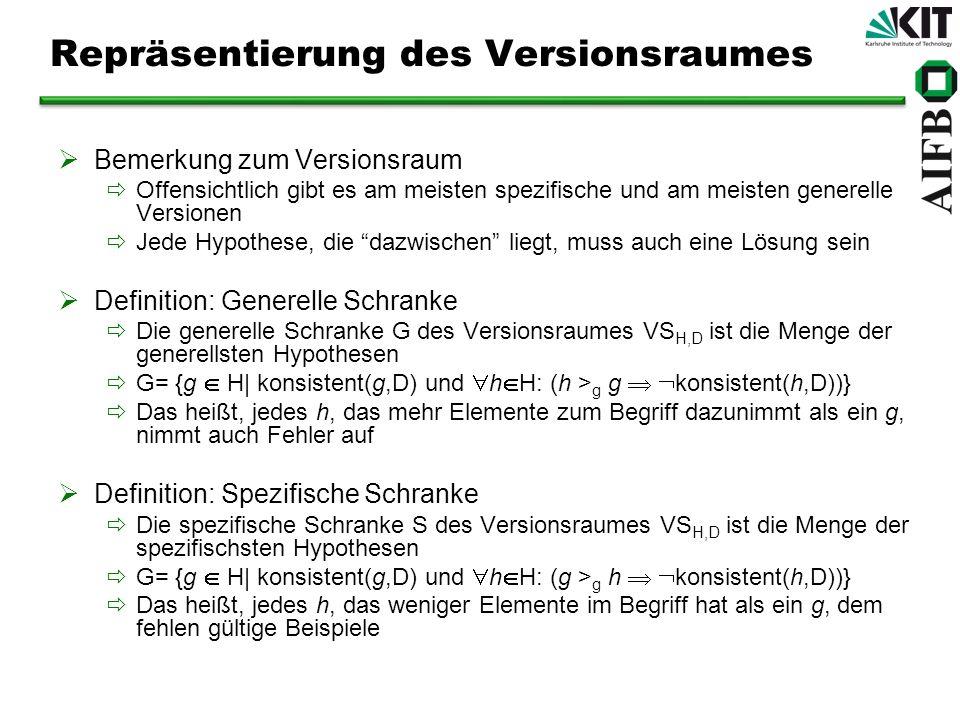 Repräsentierung des Versionsraumes Bemerkung zum Versionsraum Offensichtlich gibt es am meisten spezifische und am meisten generelle Versionen Jede Hy