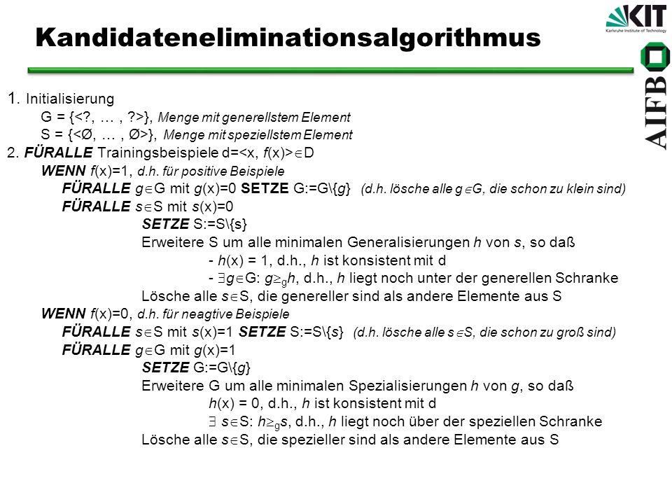 Kandidateneliminationsalgorithmus 1. Initialisierung G = { }, Menge mit generellstem Element S = { }, Menge mit speziellstem Element 2. FÜRALLE Traini