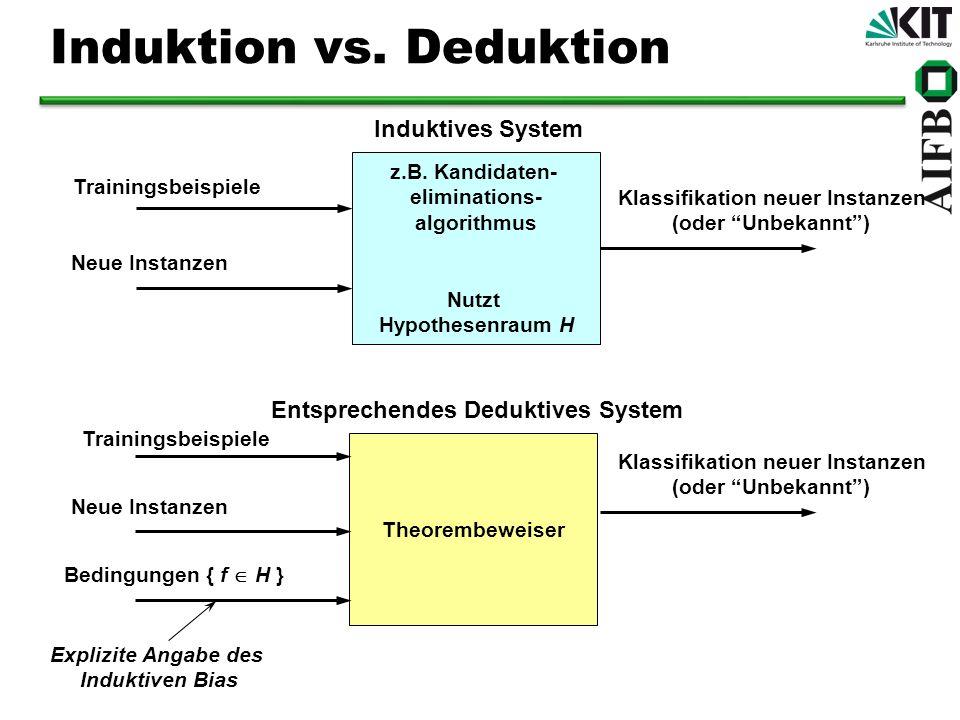z.B. Kandidaten- eliminations- algorithmus Nutzt Hypothesenraum H Induktives System Theorembeweiser Entsprechendes Deduktives System Trainingsbeispiel