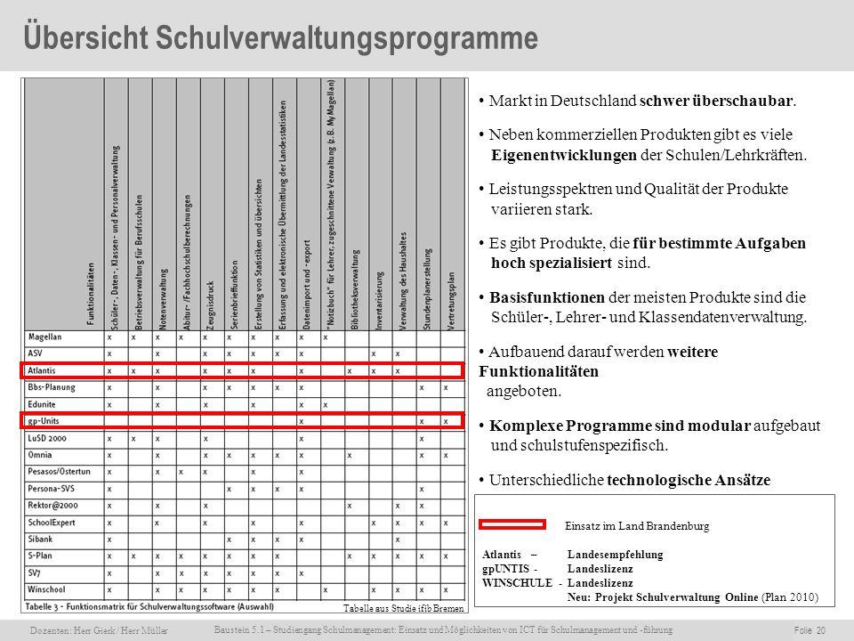 Dozenten: Herr Rainer Gierk Folie 20Baustein 5.1 - Einsatz und Möglichkeiten von ICT für Schulmanagement und –führung, WS 2007/08, WIB e.V. Dozenten: