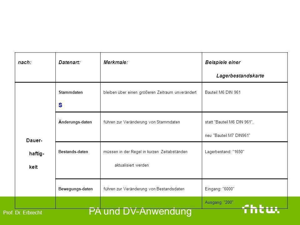 Prof. Dr. Erbrecht PA und DV-Anwendung Einteilung der Daten (Dauerhaftigkeit) nach:Datenart:Merkmale: Beispiele einer Lagerbestandskarte Dauer- haftig