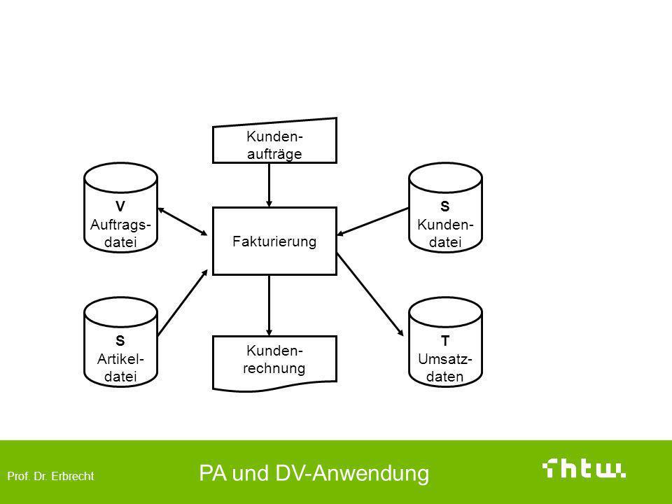 Prof. Dr. Erbrecht PA und DV-Anwendung Verwendungszweck und Funktion ( Datenflussplan) Fakturierung Kunden- aufträge Kunden- rechnung V Auftrags- date