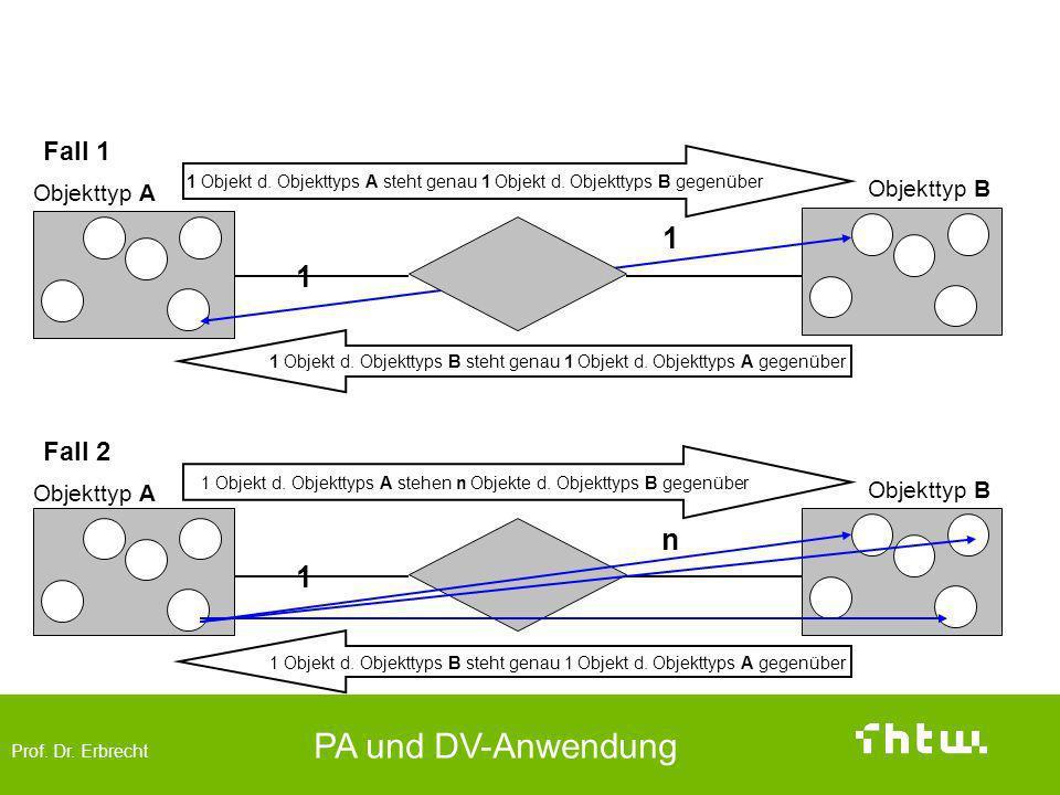 Prof. Dr. Erbrecht PA und DV-Anwendung Fall 1 Objekttyp A Objekttyp B 1 Objekt d. Objekttyps A steht genau 1 Objekt d. Objekttyps B gegenüber 1 1 1 Ob
