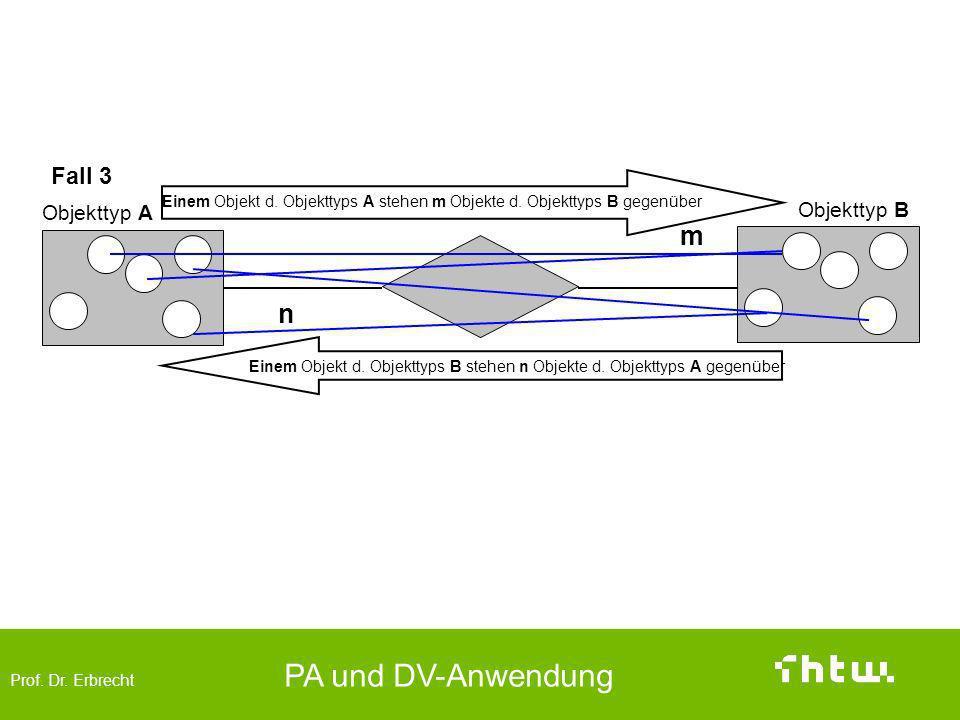 Prof. Dr. Erbrecht PA und DV-Anwendung Fall 3 Objekttyp A Objekttyp B Einem Objekt d. Objekttyps A stehen m Objekte d. Objekttyps B gegenüber m n Eine