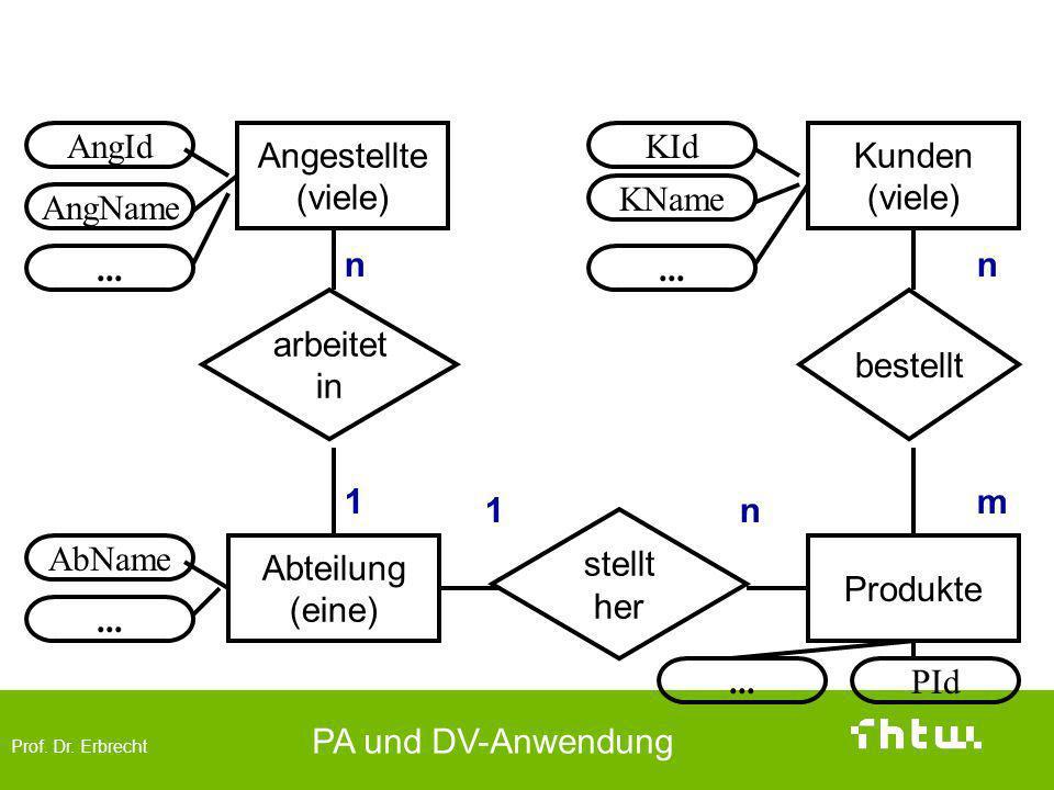 Prof. Dr. Erbrecht PA und DV-Anwendung Angestellte (viele) arbeitet in stellt her bestellt Abteilung (eine) AbName... AngId AngName... Kunden (viele)