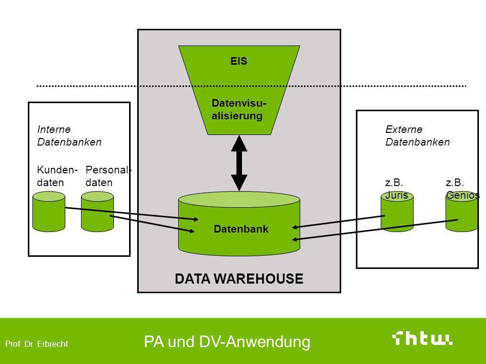Prof. Dr. Erbrecht PA und DV-Anwendung DATA WAREHOUSE EIS Datenvisu- alisierung Datenbank Personal- daten Kunden- daten Interne Datenbanken Externe Da
