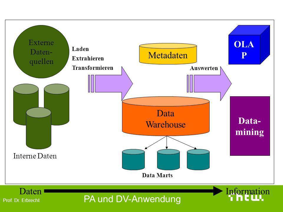 Prof. Dr. Erbrecht PA und DV-Anwendung Externe Daten- quellen Interne Daten Metadaten Data Warehouse Data Marts OLA P Data- mining DatenInformation La