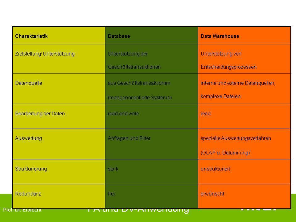 Prof. Dr. Erbrecht PA und DV-Anwendung CharakteristikDatabaseData Warehouse Zielstellung/ Unterst ü tzung Unterst ü tzung der Gesch ä ftstransaktionen