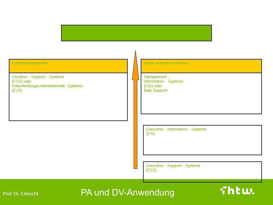Prof. Dr. Erbrecht PA und DV-Anwendung Wissensanwendungen Management - Support - Systeme (MSS) Decision - Support - Systeme (DSS) oder Entscheidungsun