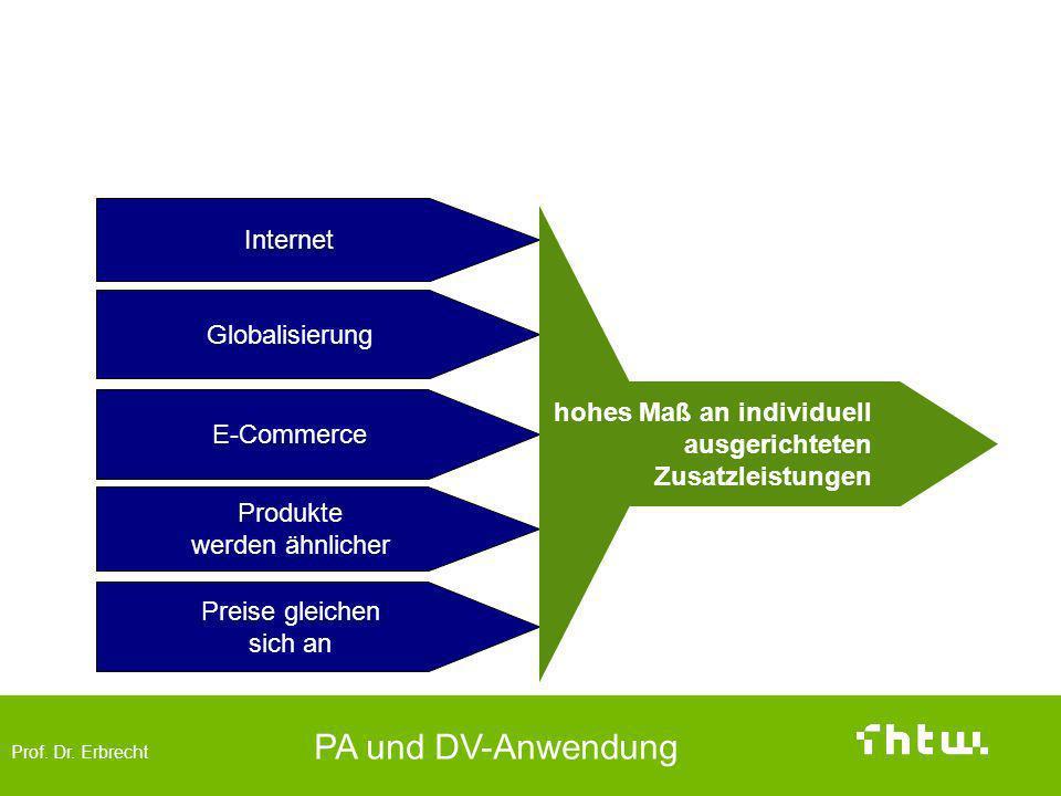 Prof. Dr. Erbrecht PA und DV-Anwendung Renaissance des Tante-Emma-Prinzips Internet Globalisierung E-Commerce Produkte werden ähnlicher Preise gleiche