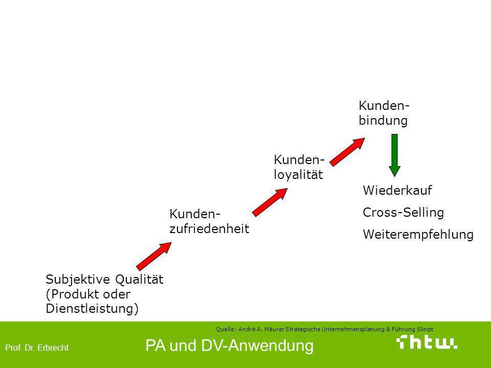 Prof. Dr. Erbrecht PA und DV-Anwendung Die Wirkungskette Subjektive Qualität (Produkt oder Dienstleistung) Kunden- zufriedenheit Kunden- loyalität Kun