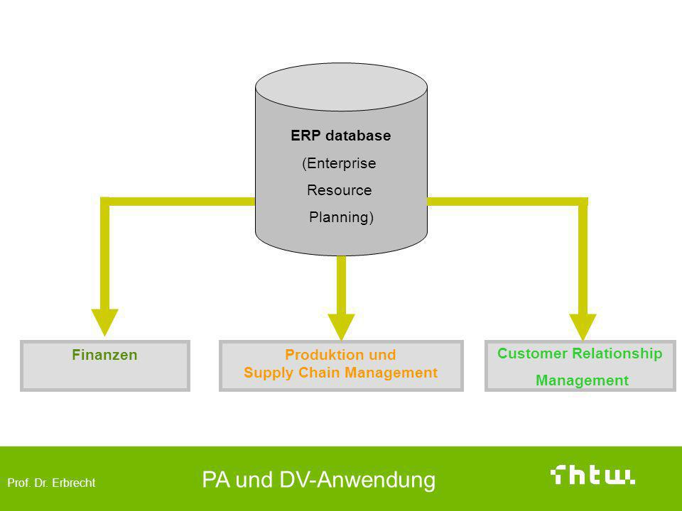 Prof. Dr. Erbrecht PA und DV-Anwendung CRM im Kontext Customer Relationship Management Produktion und Supply Chain Management Finanzen ERP database (E