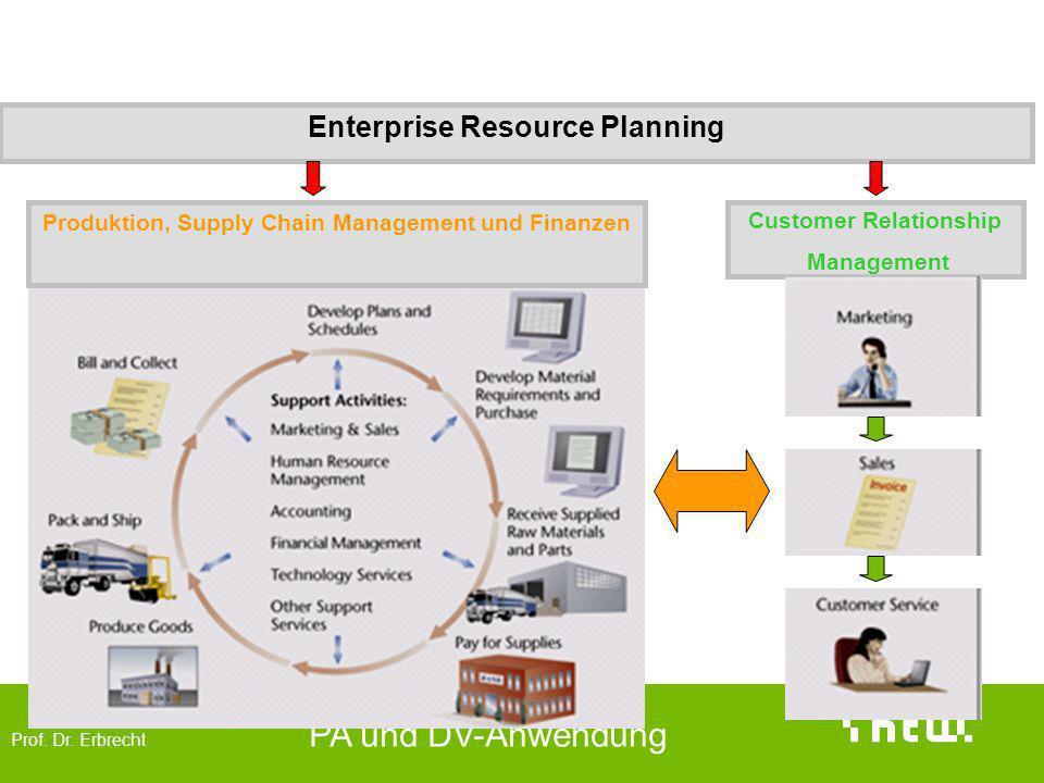 Prof. Dr. Erbrecht PA und DV-Anwendung CRM im Kontext Produktion, Supply Chain Management und Finanzen Enterprise Resource Planning Customer Relations