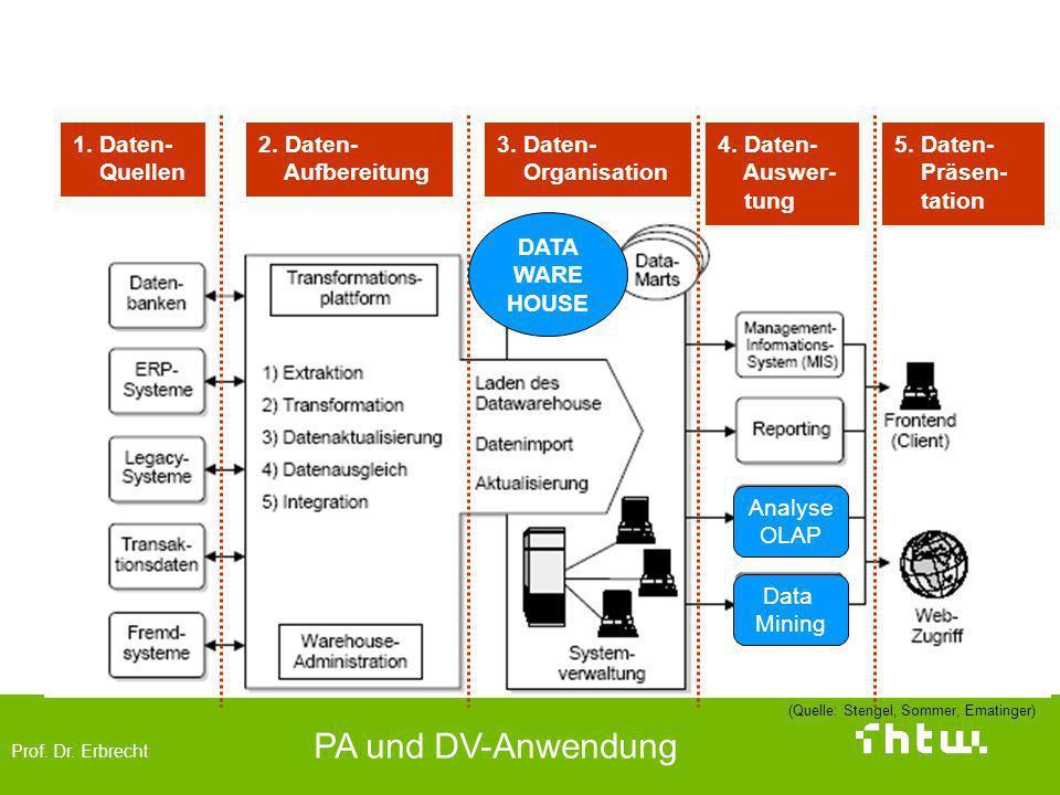 Prof. Dr. Erbrecht PA und DV-Anwendung 1. Daten- Quellen 2. Daten- Aufbereitung 3. Daten- Organisation 4. Daten- Auswer- tung 5. Daten- Präsen- tation