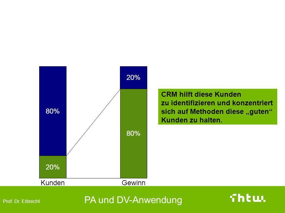 Prof. Dr. Erbrecht PA und DV-Anwendung Die guten Kunden 20% 80% 20% KundenGewinn CRM hilft diese Kunden zu identifizieren und konzentriert sich auf Me