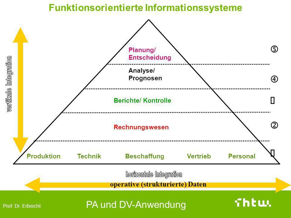 Prof. Dr. Erbrecht PA und DV-Anwendung Funktionsorientierte Informationssysteme Produktion Planung/ Entscheidung operative (strukturierte) Daten Analy