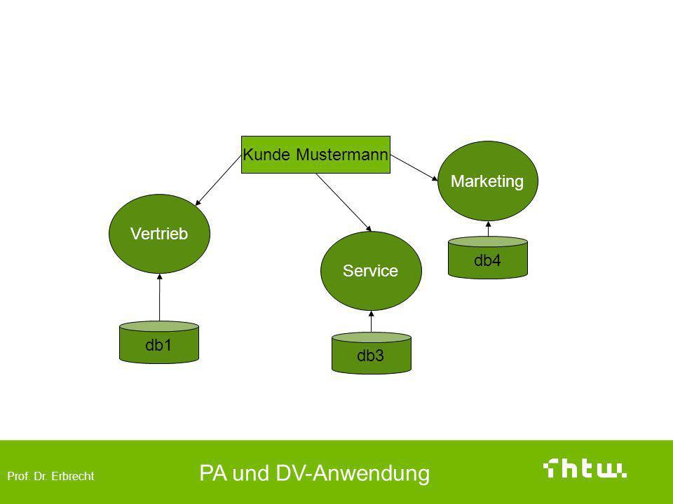 Prof. Dr. Erbrecht PA und DV-Anwendung Vertrieb Service Marketing db1 db3 db4 Kunde Mustermann Vorher