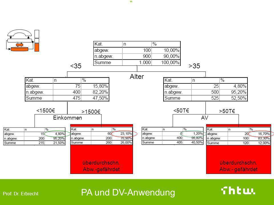 Prof. Dr. Erbrecht PA und DV-Anwendung überdurchschn. Abw.- gefährdet überdurchschn. Abw.-gefährdet Data Mining – Anwendungsbeispiel Klassifikation AV
