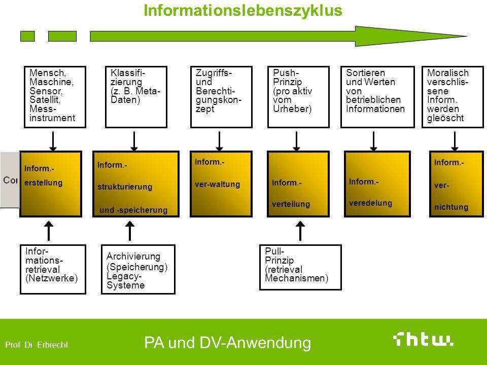 Prof. Dr. Erbrecht PA und DV-Anwendung Informationslebenszyklus Inform.- erstellung Inform.- strukturierung und -speicherung Inform.- ver-waltung Info