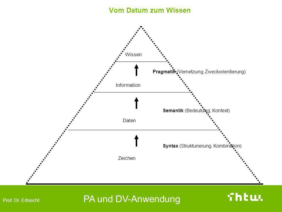Prof. Dr. Erbrecht PA und DV-Anwendung Vom Datum zum Wissen Pragmatik (Vernetzung, Zweckorientierung) Wissen Information Daten Zeichen Syntax (Struktu