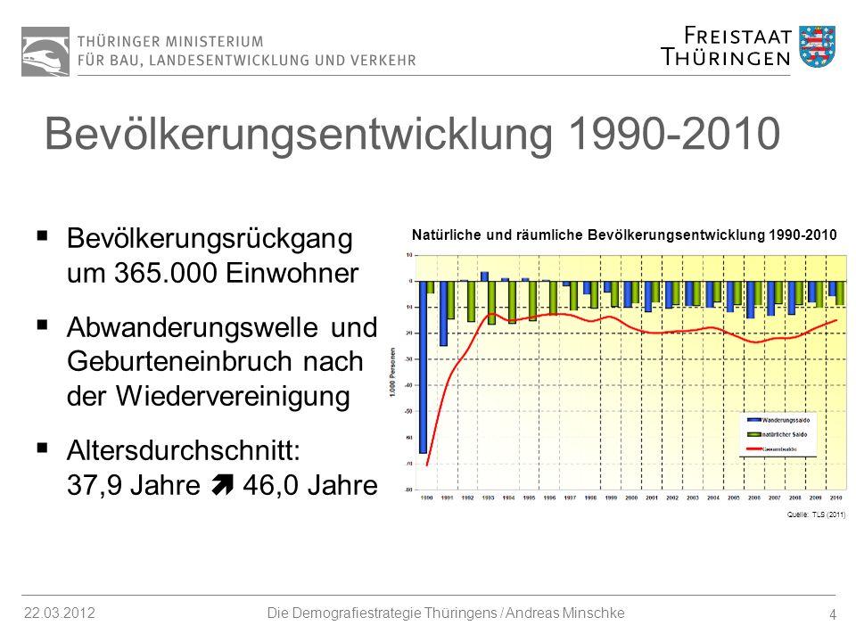 15 22.03.2012Die Demografiestrategie Thüringens / Andreas Minschke IMAG Demografischer Wandel Beteiligung aller Ressorts und des Statistischen Landesamtes Erarbeitung des 2.
