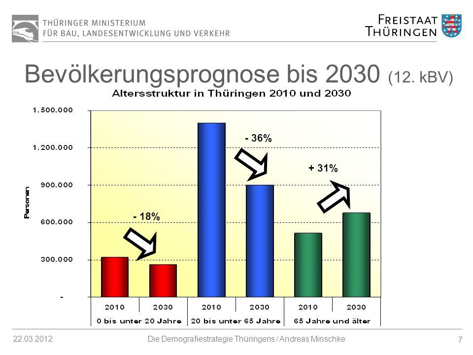 8 22.03.2012Die Demografiestrategie Thüringens / Andreas Minschke Thüringer Demografiepolitik: Grundsätze und Herangehensweise