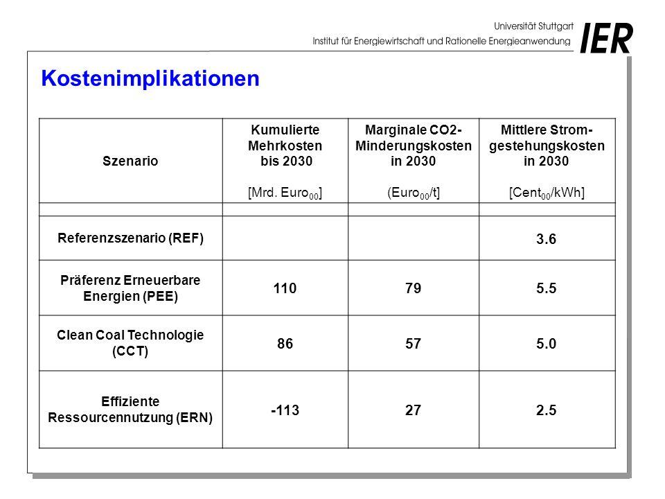 Kostenimplikationen Szenario Kumulierte Mehrkosten bis 2030 [Mrd. Euro 00 ] Marginale CO2- Minderungskosten in 2030 (Euro 00 /t] Mittlere Strom- geste