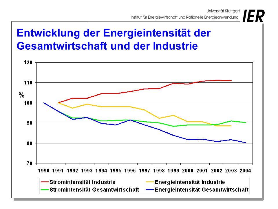 Entwicklung der Energieintensität der Gesamtwirtschaft und der Industrie %