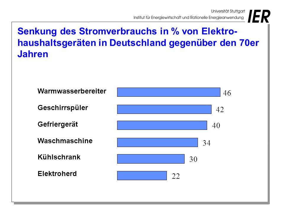 Senkung des Stromverbrauchs in % von Elektro- haushaltsgeräten in Deutschland gegenüber den 70er Jahren Warmwasserbereiter Geschirrspüler Gefriergerät