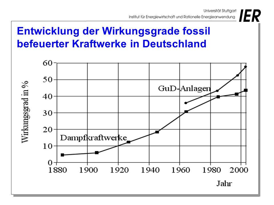 Entwicklung der Wirkungsgrade fossil befeuerter Kraftwerke in Deutschland