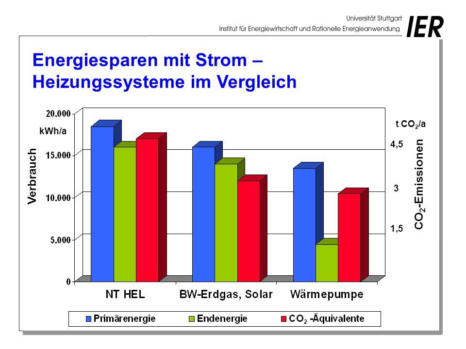 Energiesparen mit Strom – Heizungssysteme im Vergleich kWh/a Verbrauch 1,5 3 4,5 t CO 2 /a CO 2 -Emissionen 2