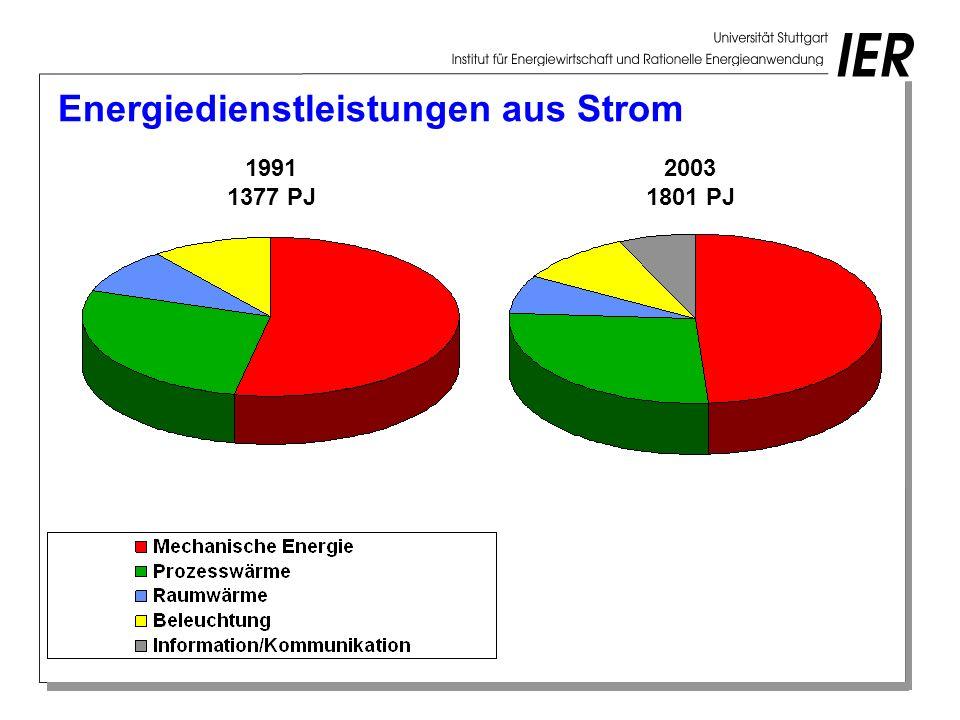 Energiedienstleistungen aus Strom 1991 1377 PJ 2003 1801 PJ