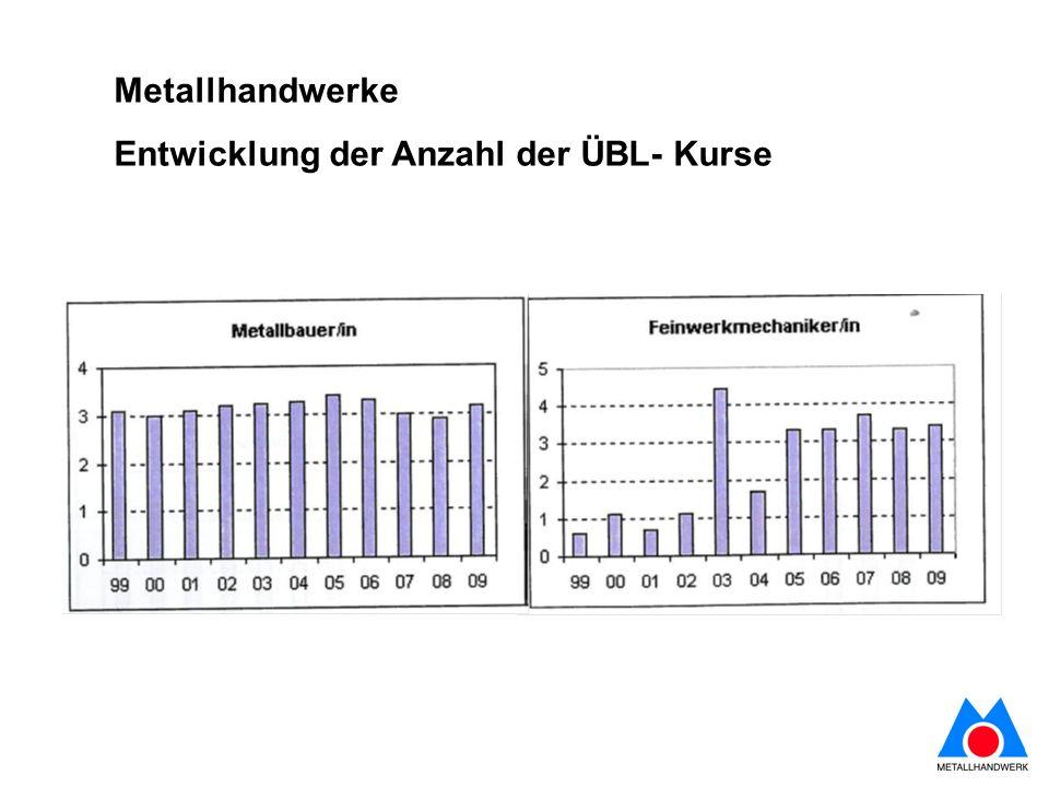 Metallhandwerke Entwicklung der Anzahl der ÜBL- Kurse