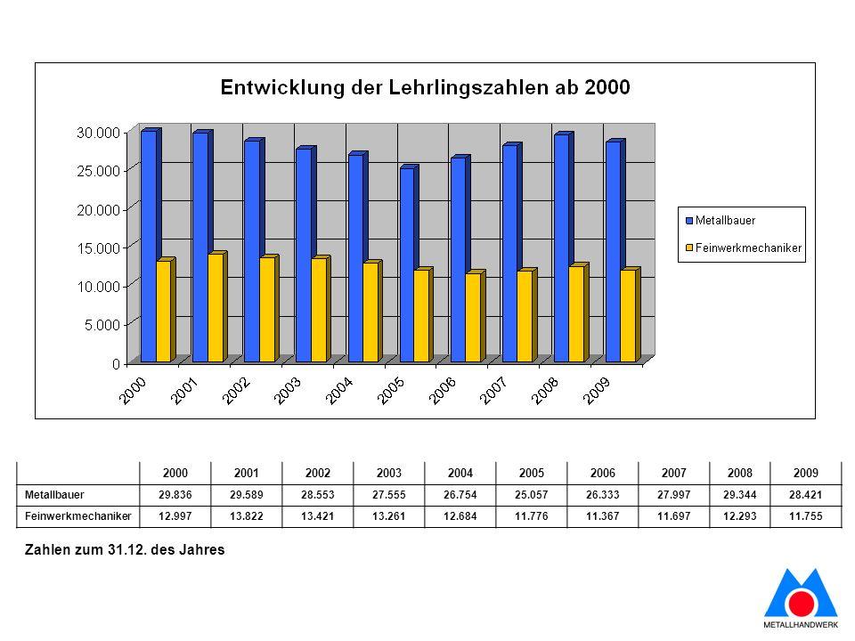 Rückgang der Ausbildungszahlen