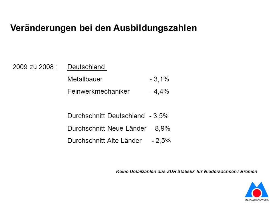 Veränderungen bei den Ausbildungszahlen 2009 zu 2008 : Deutschland Metallbauer - 3,1% Feinwerkmechaniker - 4,4% Durchschnitt Deutschland - 3,5% Durchschnitt Neue Länder - 8,9% Durchschnitt Alte Länder - 2,5% Keine Detailzahlen aus ZDH Statistik für Niedersachsen / Bremen