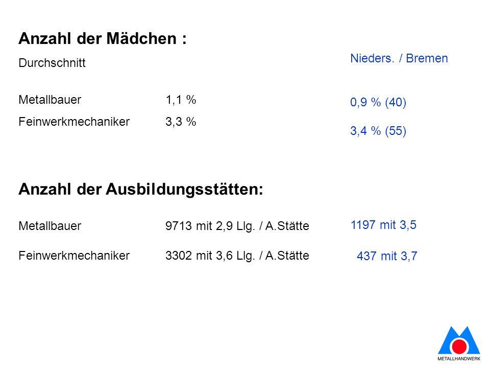 Anzahl der Mädchen : Durchschnitt Metallbauer 1,1 % Feinwerkmechaniker 3,3 % Anzahl der Ausbildungsstätten: Metallbauer 9713 mit 2,9 Llg.