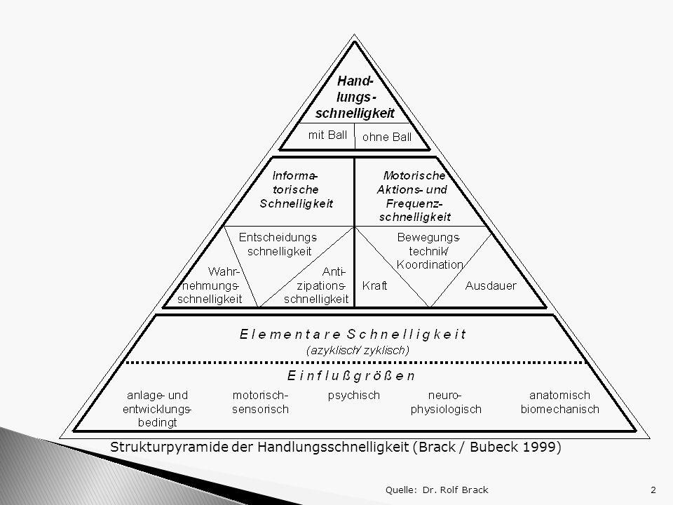 Quelle: Dr. Rolf Brack2 Strukturpyramide der Handlungsschnelligkeit (Brack / Bubeck 1999)
