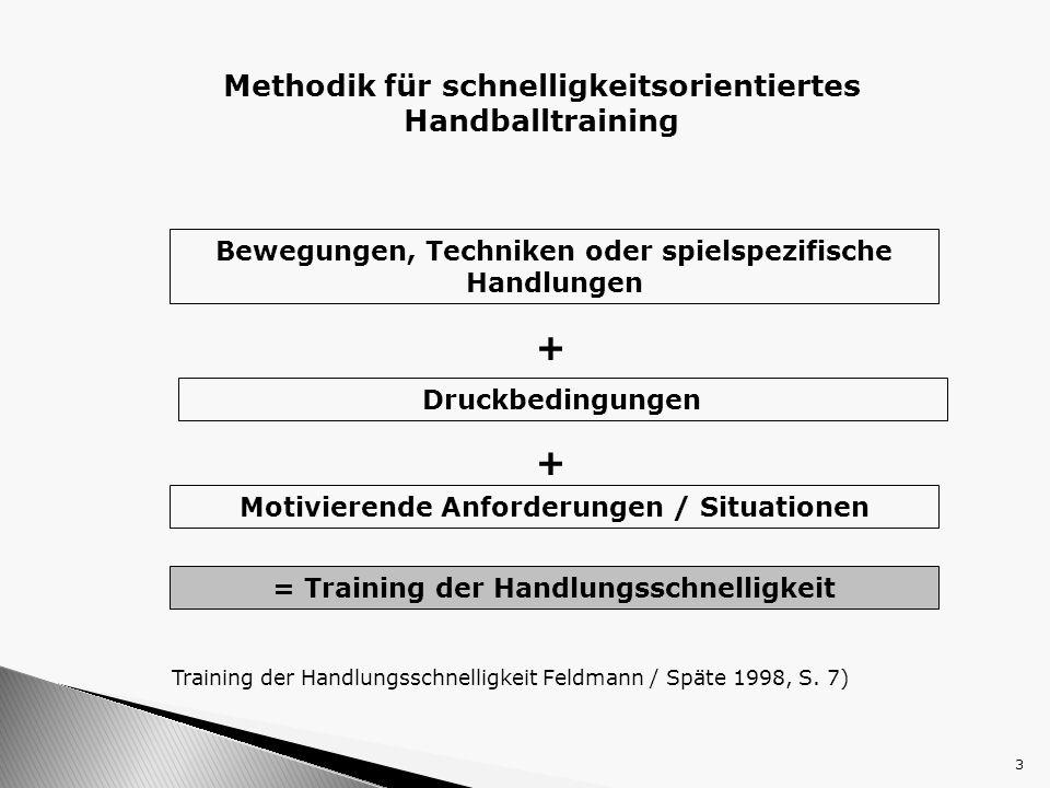 3 Methodik für schnelligkeitsorientiertes Handballtraining Bewegungen, Techniken oder spielspezifische Handlungen Druckbedingungen Motivierende Anford