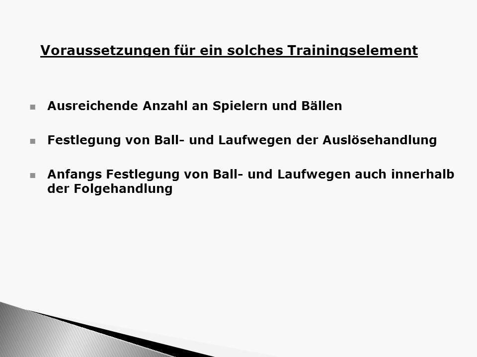 Ausreichende Anzahl an Spielern und Bällen Festlegung von Ball- und Laufwegen der Auslösehandlung Anfangs Festlegung von Ball- und Laufwegen auch inne
