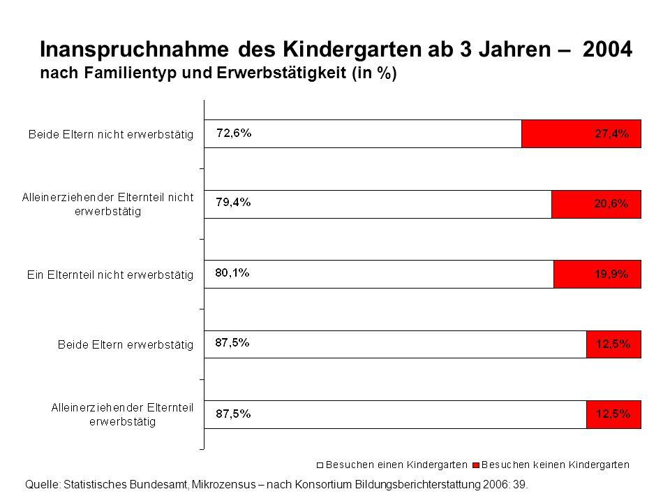 Inanspruchnahme des Kindergarten ab 3 Jahren – 2004 nach Familientyp und Erwerbstätigkeit (in %) Quelle: Statistisches Bundesamt, Mikrozensus – nach K