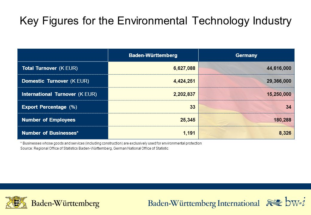 Key Figures for the Environmental Technology Industry Baden-WürttembergGermany Total Turnover (K EUR)6,627,08844,616,000 Domestic Turnover (K EUR)4,42